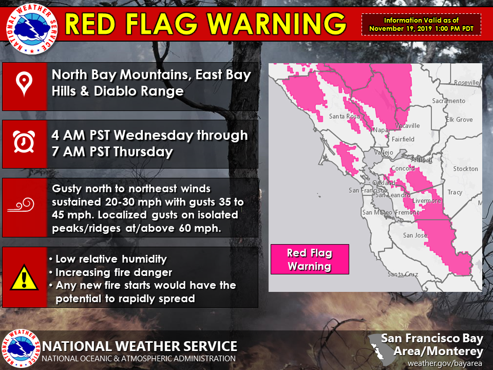 Red Flag Warning 20191119